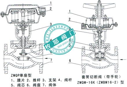 气动薄膜紧急切断阀,气动薄膜紧急切断阀zmq